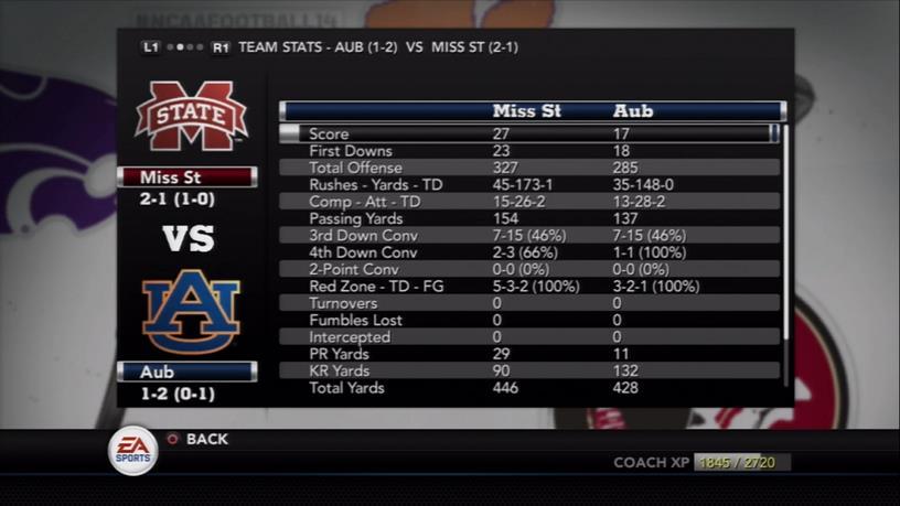 MSU vs. Auburn EA Stats