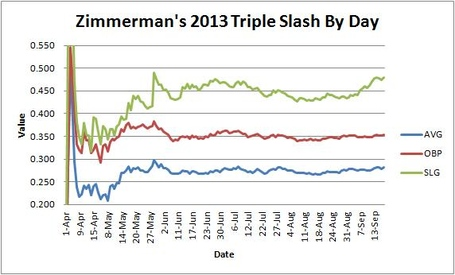 Zimmerman_triple_slash_by_day_medium