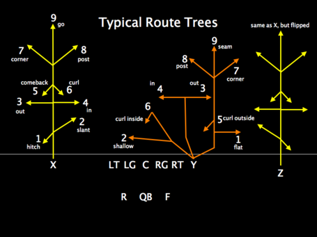 Routetrees_medium