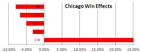 Chi_win_odds_medium