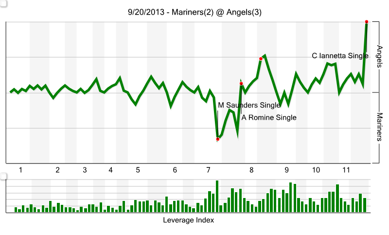 20092013_mariners_chart