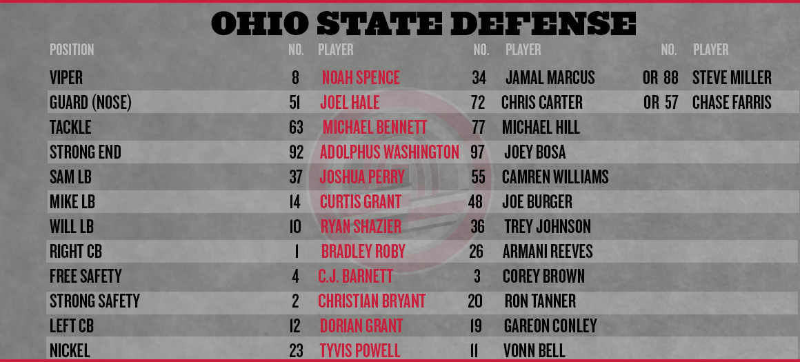 Ohio-state-wisconsin-depth-chart-defense_medium