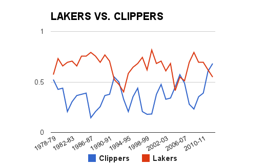Lakers-clippers_medium