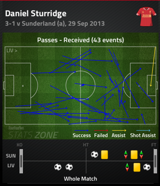 Daniel_sturridge_passes_received_medium