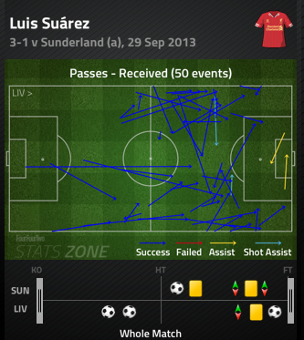 Luis_suarez_passes_received_medium