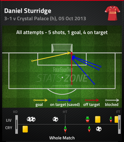 Daniel_sturridge_shot_chart_medium