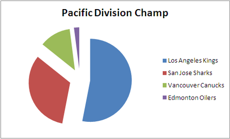 Otf_picks_pacific_division_2013-14_medium