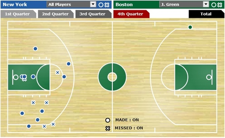 Jeff_green_fourth_quarter_knicks_medium