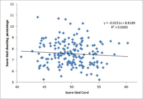 Corsi_vs_sh_percent_medium