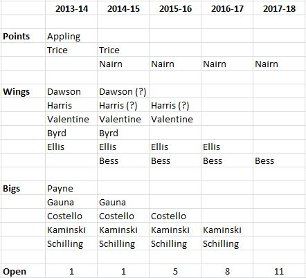 Proj_bball_roster_medium
