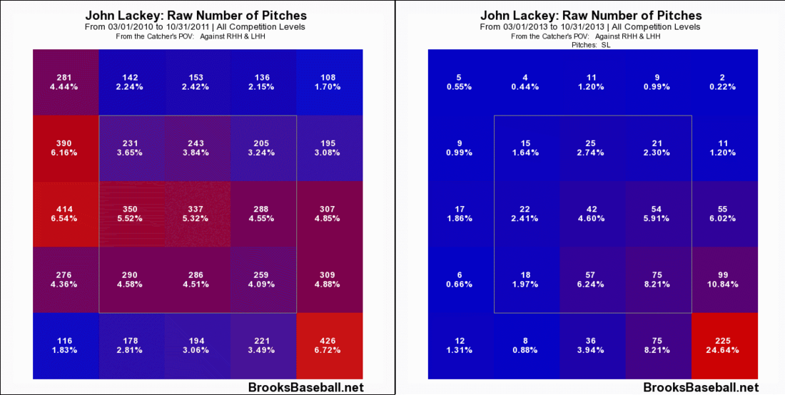 John_lackey_slider_2010-13