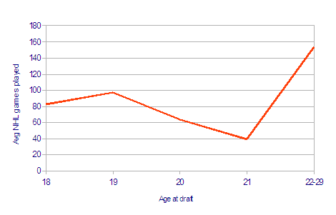 Age_at_draft_vs_gp
