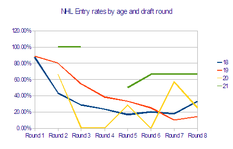 Entry_rates_by_age_and_round