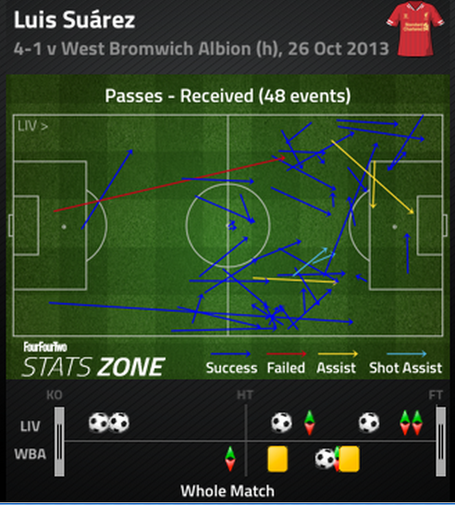 Suarez_passes_received_medium