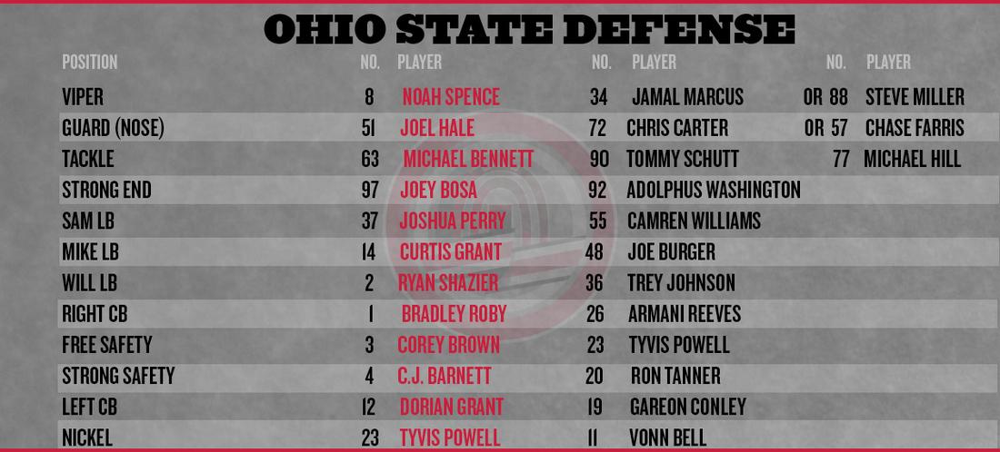 Ohio-state-purdue-depth-chart-2013-defense_medium