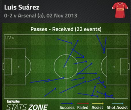 Suarez_passes_received_1st_half_medium
