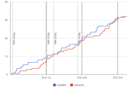 Fenwick-graph-2013-11-05-canucks-coyotes_medium