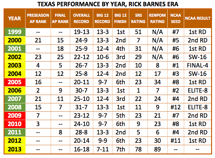 Texas_performance_by_year__barnes_era_
