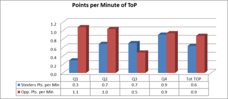 Points_per_minute_graph_medium