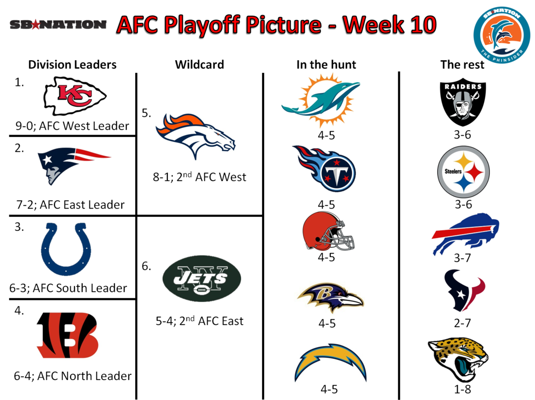 Nfl_playoffs_-_week_10_afc