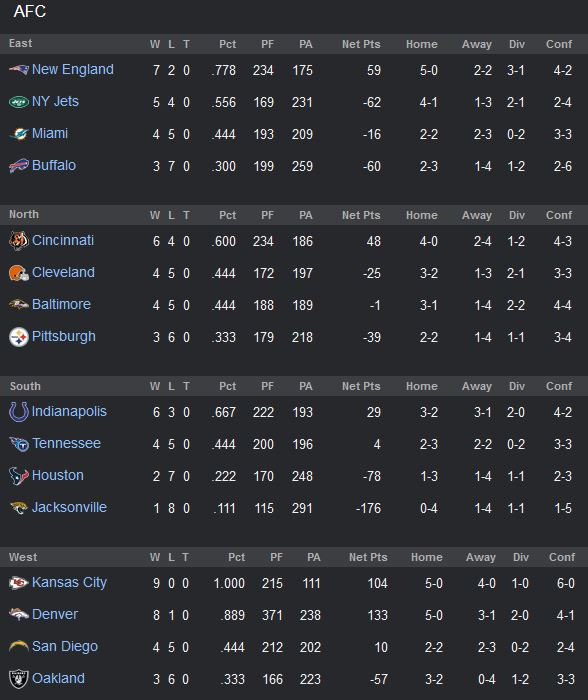 Week11standings_medium