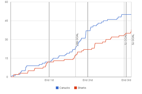 Fenwick-graph-2013-11-14-sharks-canucks_medium