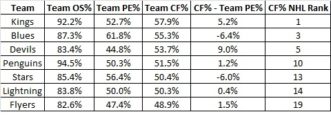 Team_averages