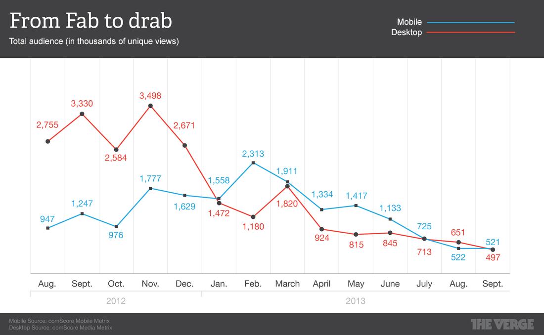 Fab_chart