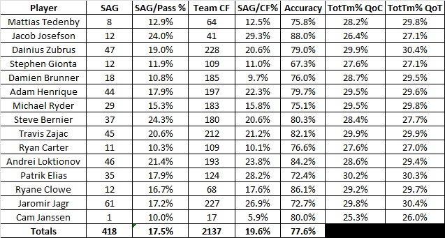 Fwd_20_game_passing_totals_2