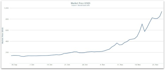 Bitcoin_market_price_nov_2013_560