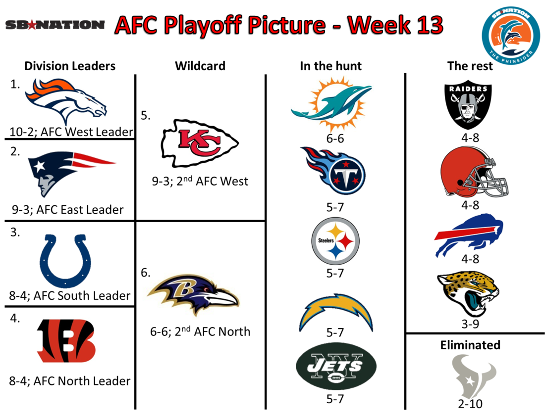 nfl week 9 spreads over under nfc playoff bracket