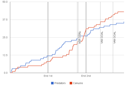 Fenwick-graph-2013-12-03-canucks-predators2_medium