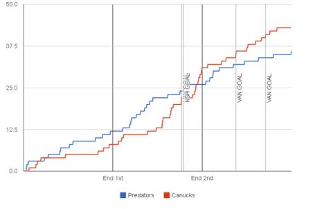 Fenwick-graph-2013-12-03-canucks-predators2_medium