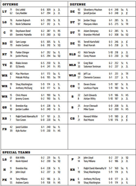 Uc_depth_chart_louisville_medium