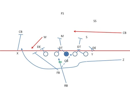 Inside The Playbook Michigan State S Jet Sweep Package The Only