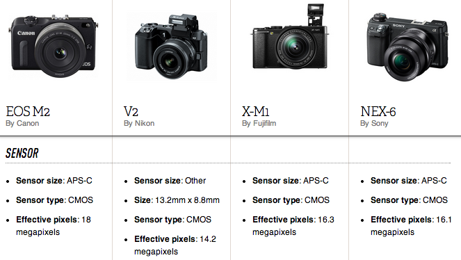 spec sheet  canon takes a second shot at the mirrorless