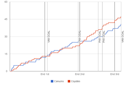 Fenwick-graph-2013-12-06-coyotes-canucks_medium