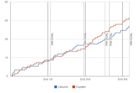 Fenwick-graph-2013-12-06-coyotes-canucks_medium