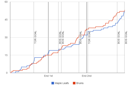 Fenwick-graph-2013-12-08-bruins-maple-leafs_medium