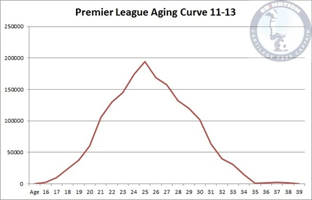 Premier_league_aging_medium