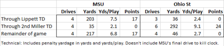 Msu_osu_splits_medium