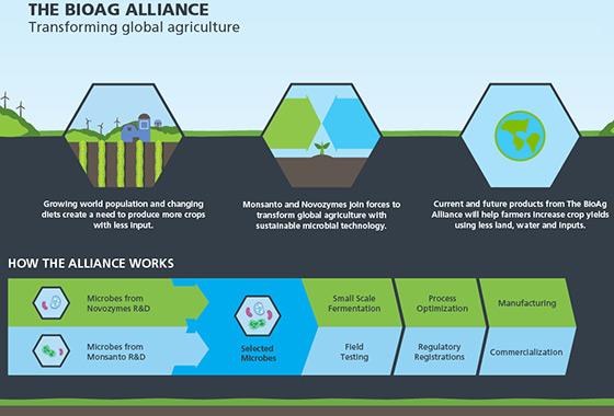 Bio-alliance