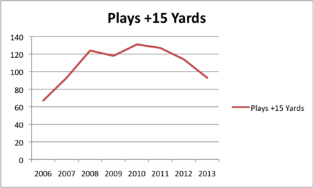 Plays__15_yards_in_kubiak_era_medium