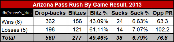 Arizona_pass_rush_by_game_result__2013_medium