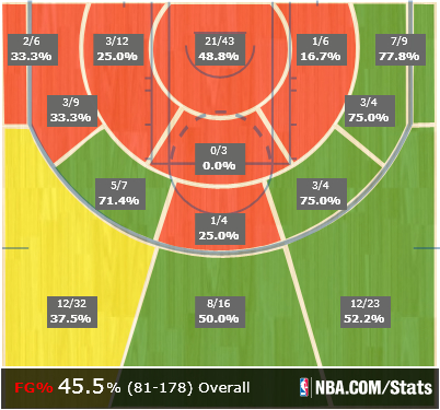 Anderson_shot_chart_medium
