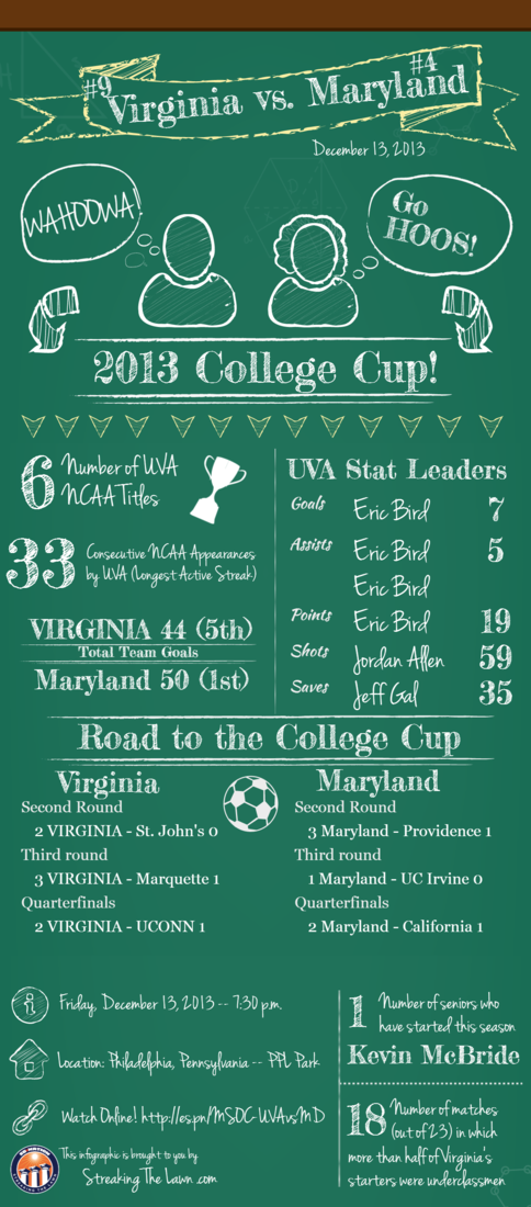 UVA vs. Maryland Infographic