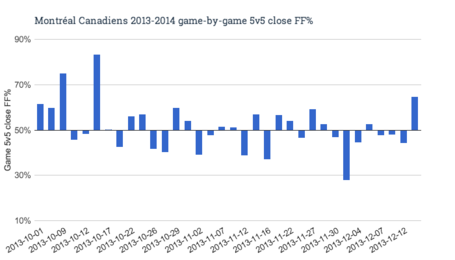Montréal_canadiens_2013-2014_game-by-game_5v5_close_ff__medium