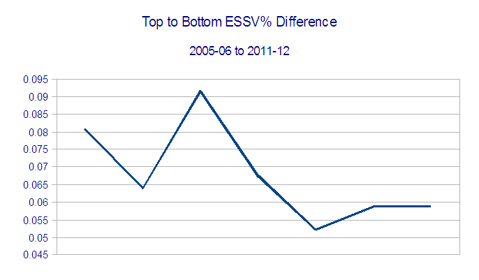 Top_to_bottom_essv__diff_over_time