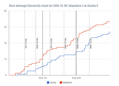 Fenwick_chart_for_2013-12-09_islanders_2_at_ducks_5_medium