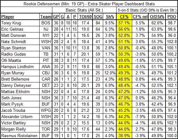 12-22-13_rookie_dmen_es_stats